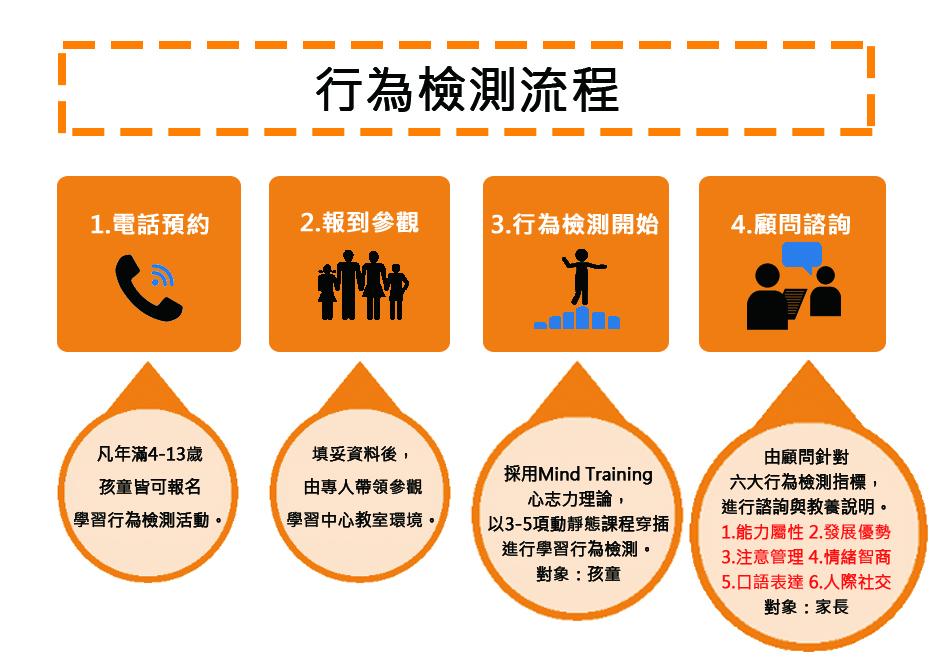開學Ready Go~親子教養講座/ 4-15歲兒童青少年學習行為檢測 免費報名參加_img_3
